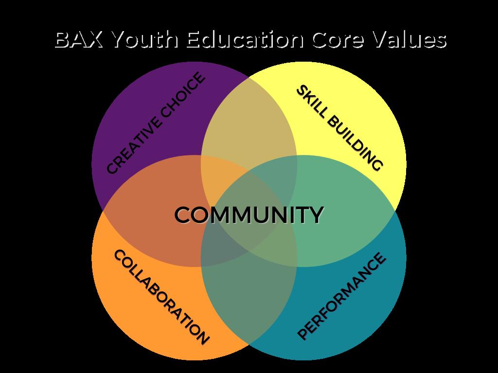 BAX Youth Education Core Values venn diagram graphic.